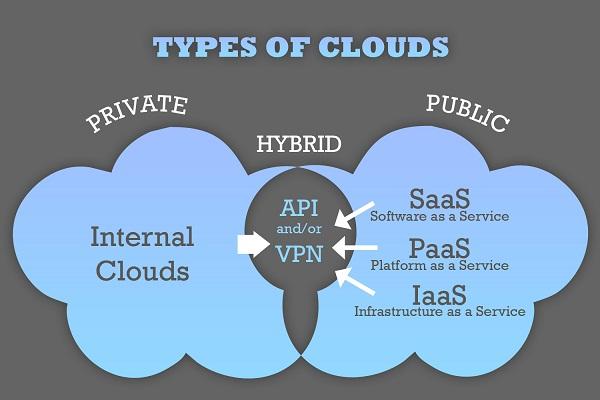 types of cloud computing pdf